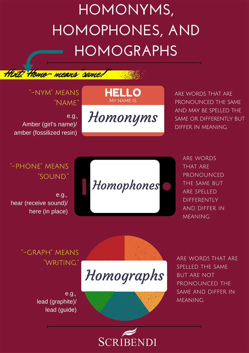 Homonyms, Homophones, and Homographs