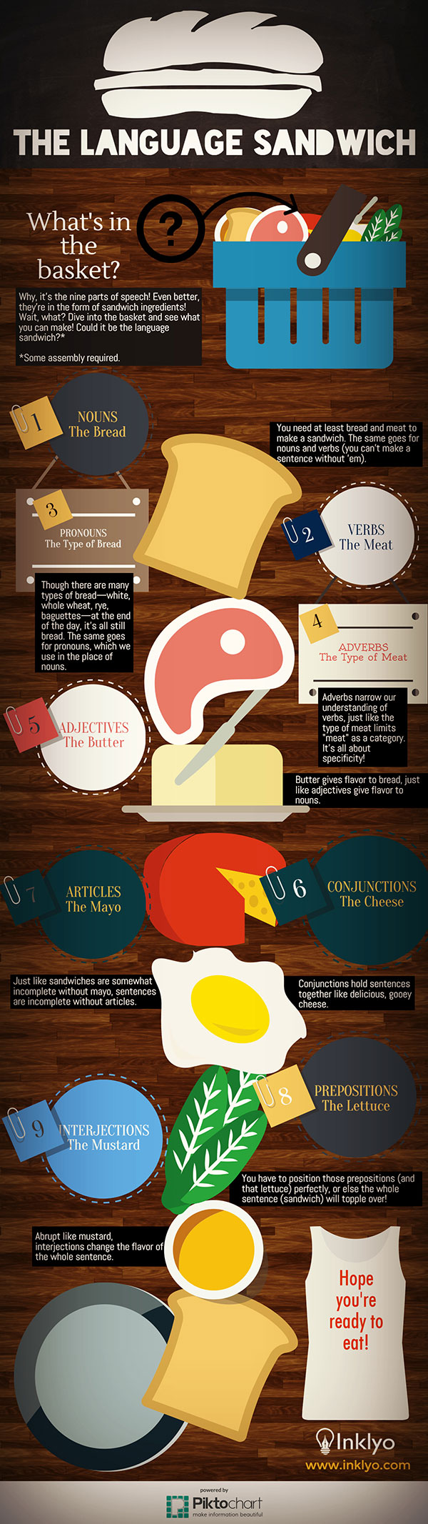 The Language Sandwich Infographic
