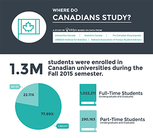 Where Do Canadians Study?